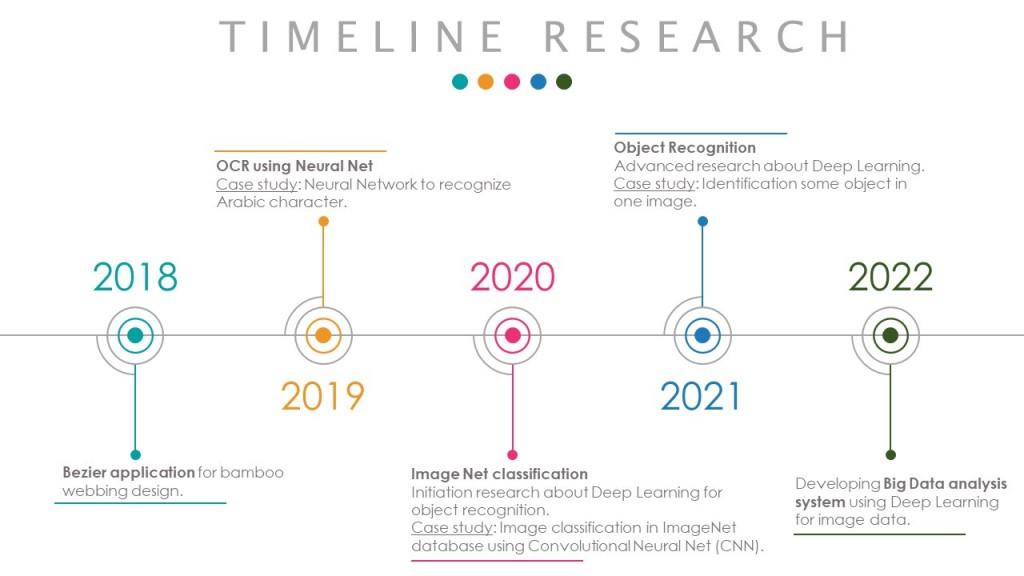 Timeline Komputasi
