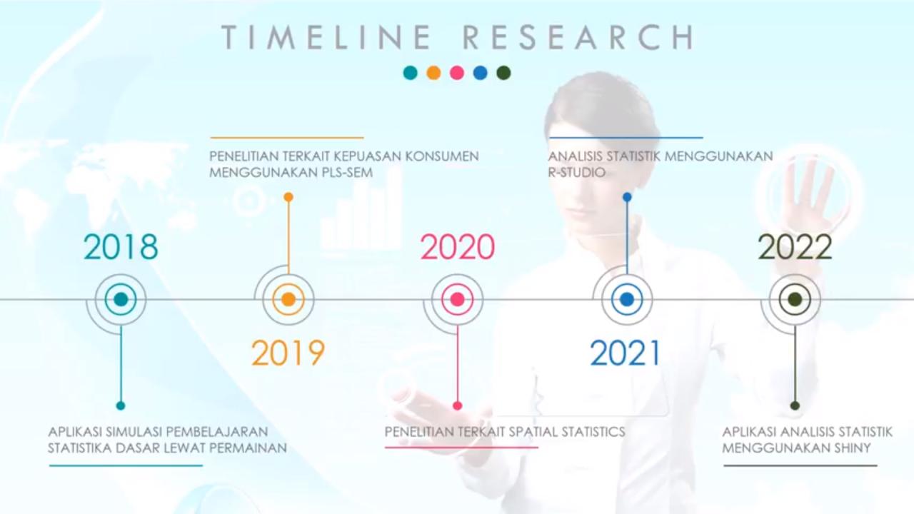 Timeline Statistika